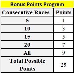 bonuspointstable